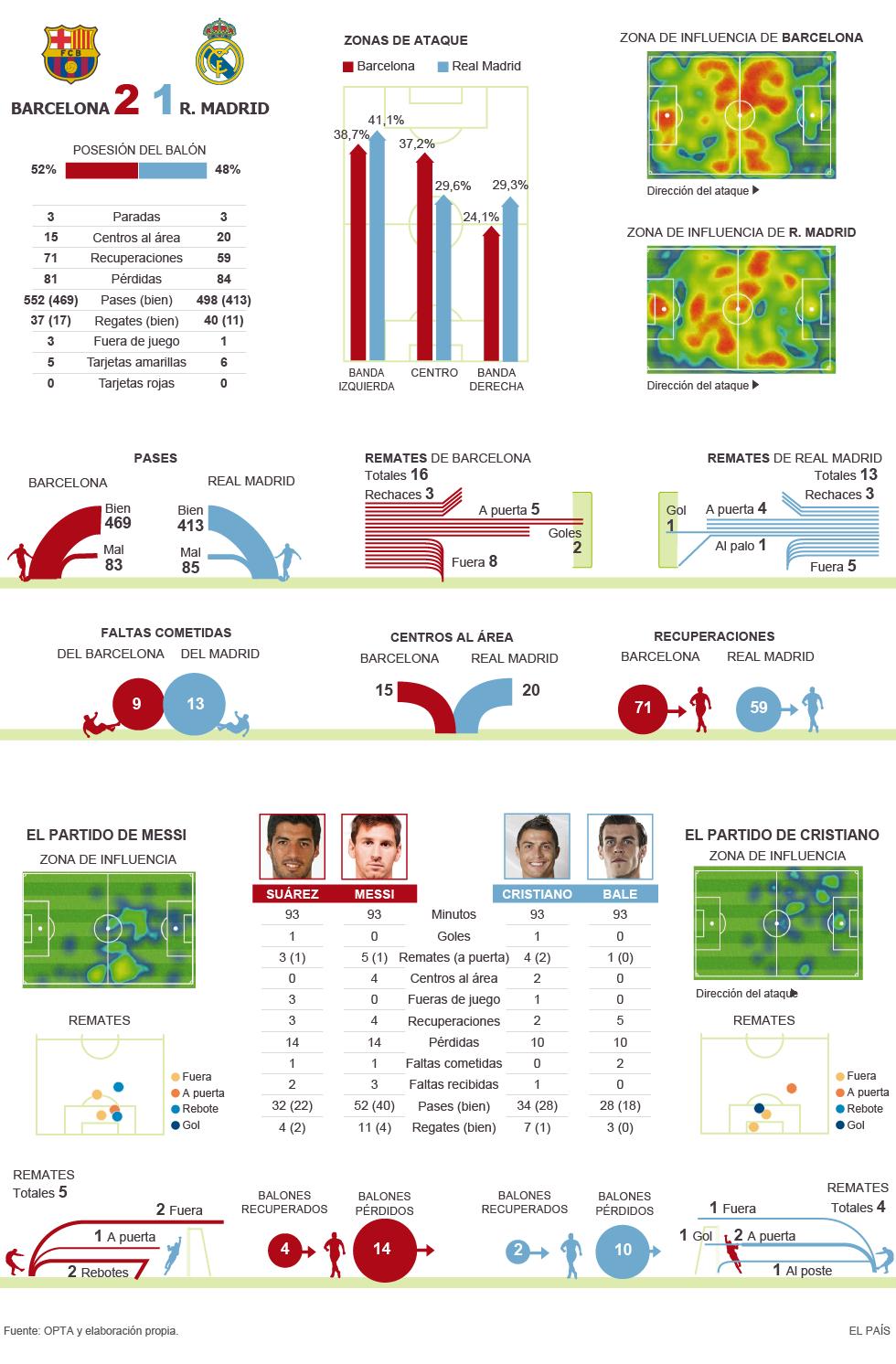 Статистика матча Барселона - Реал Мадрид 2:1