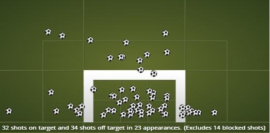 Статистика ударов по воротам: 32 в створ, 34 мимо в 24 матчах