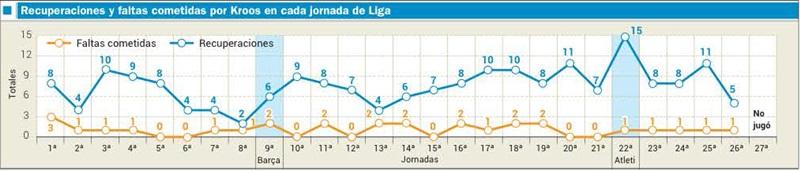 Отборы мяча и фолы Тони Крооса в каждом туре чемпионата Испании