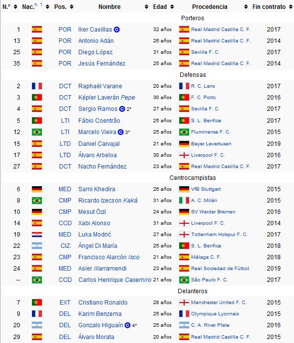 Состав Реала на 31 июля 2013