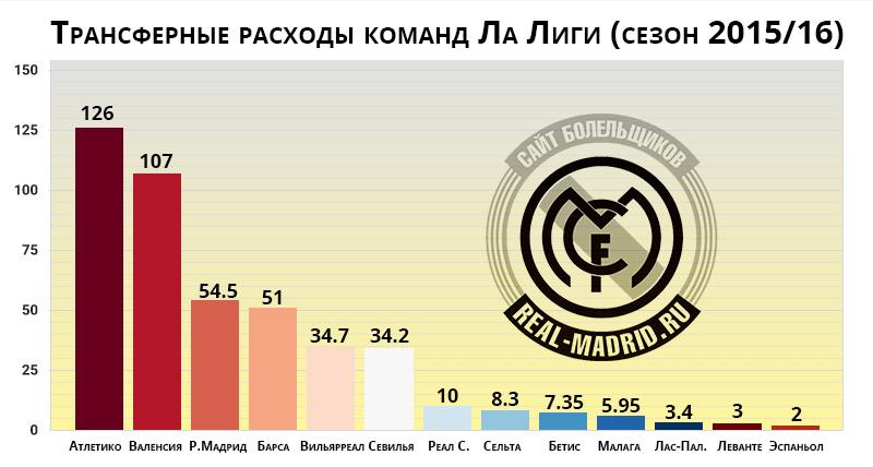 Инфографика: таблица расходов команд Ла Лиги