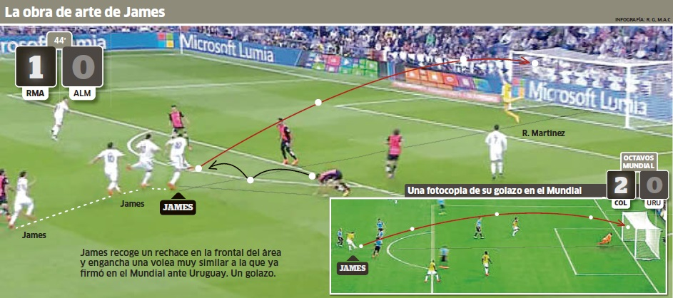 Как Хамес забил гол фото Реал Мадрид футбол Альмерия