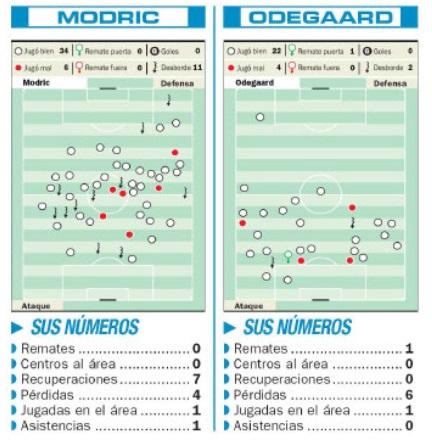Статистика Луки Модрича и Мартина Эдегора в матче Хорватия - Норвегия