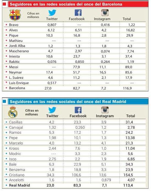 Эль Класико в социальных сетях: у кого больше подписчиков?
