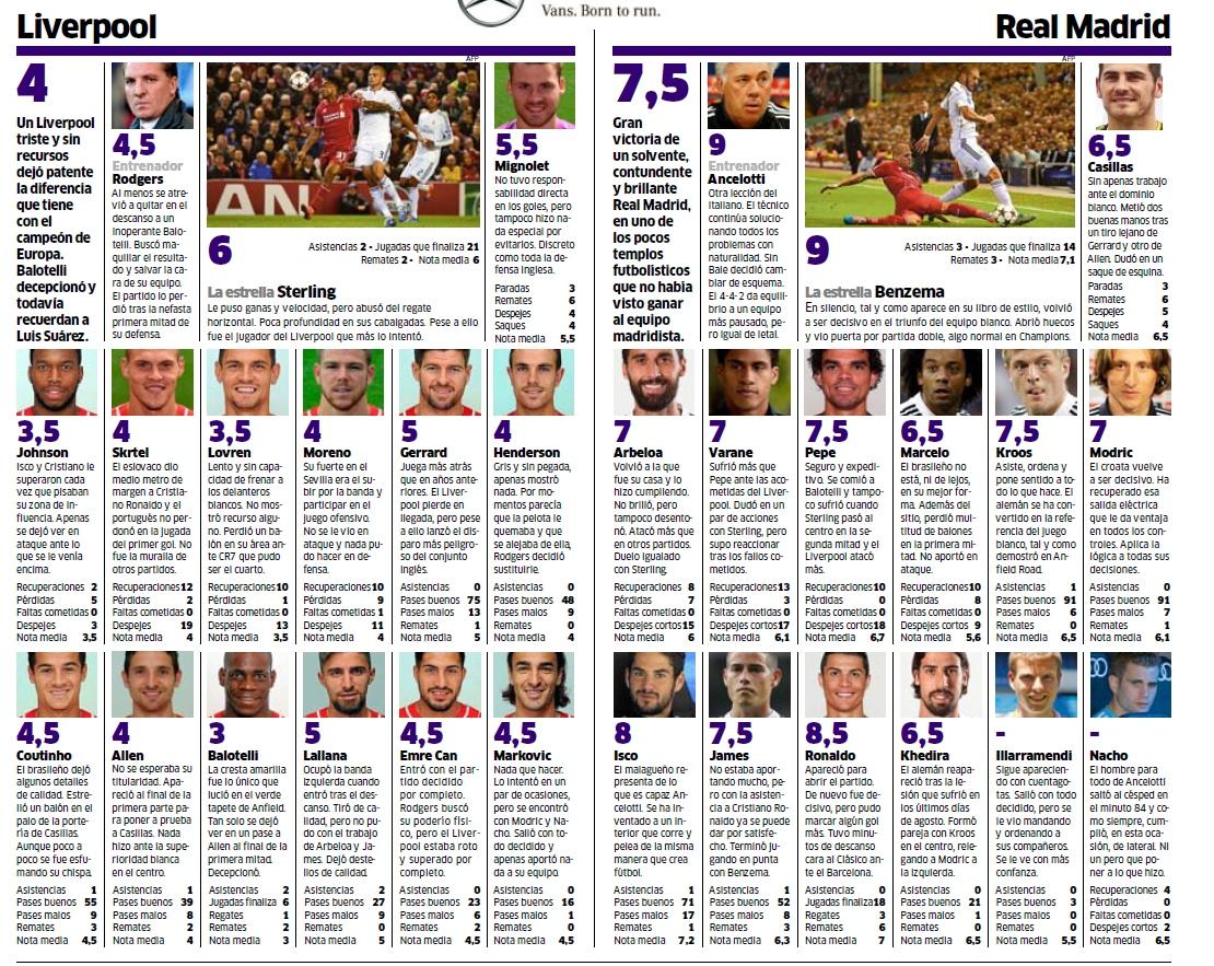 Оценки игроков за матч Ливерпуль - Реал Мадрид 0:3