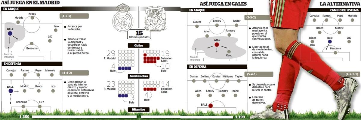Схемы игры Мадрида, сборной Уэльса и возможной альтернативы