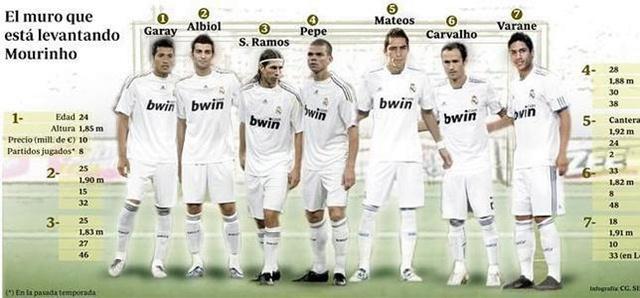 Защитники Реал Мадрид 2011/12