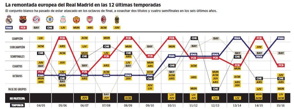 Инфографика Лига чемпионов