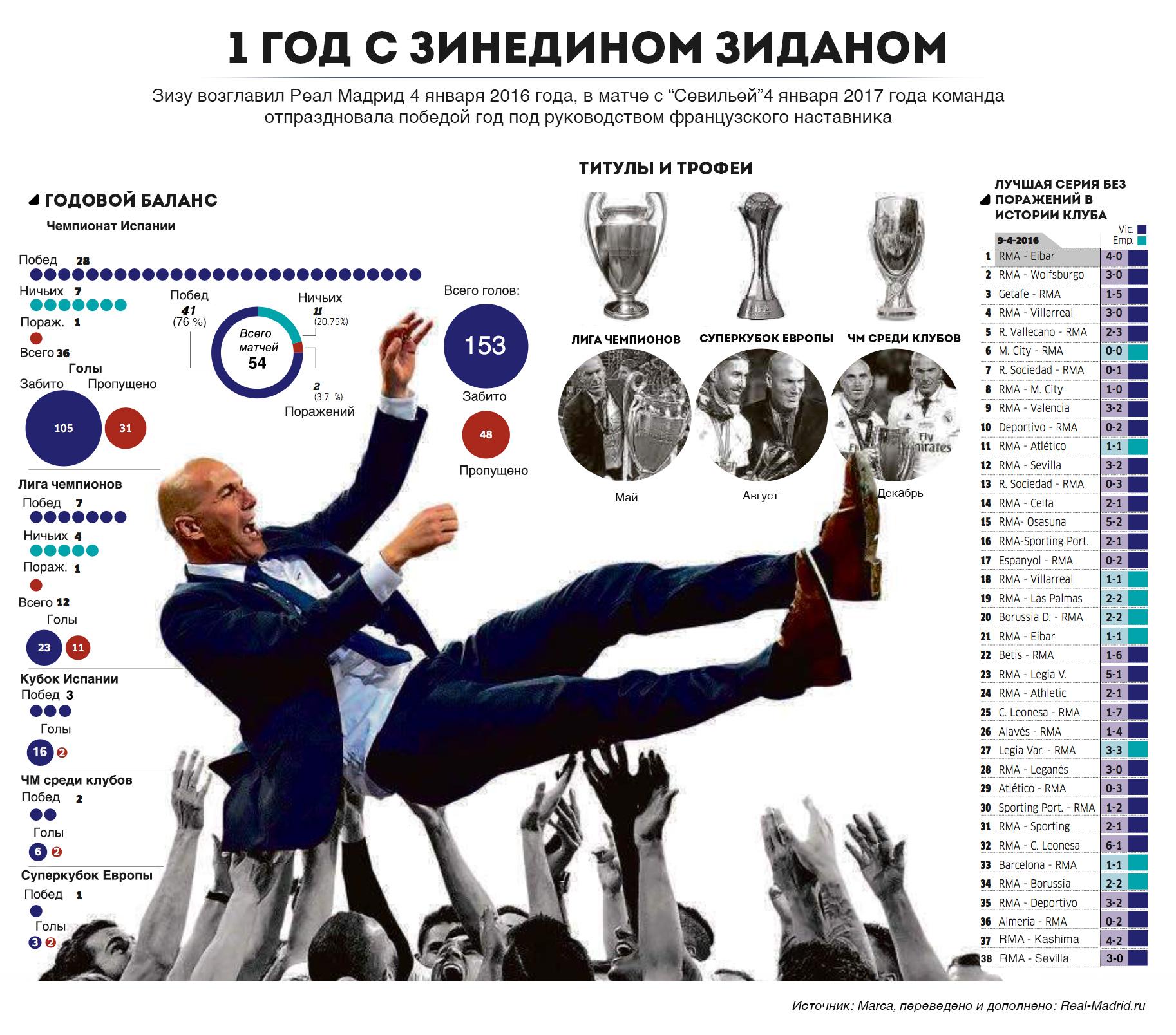 Зинедин Зидан статистика Реал Мадрид