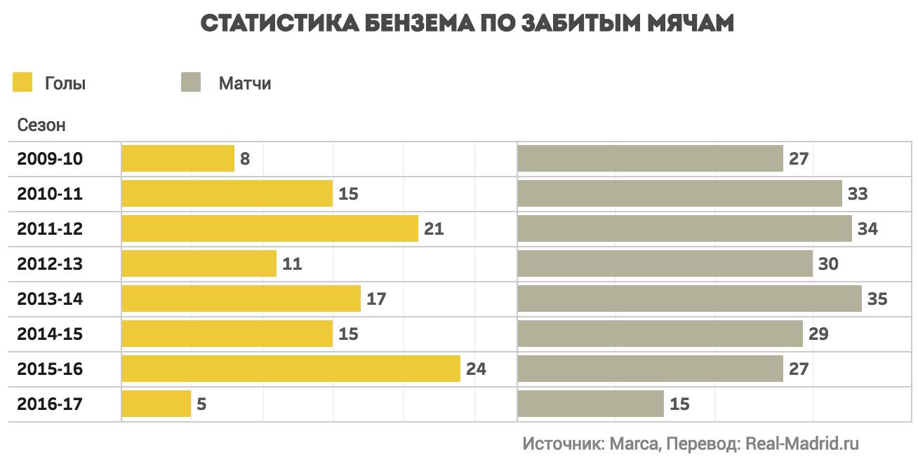 Статистика Карима Бензема