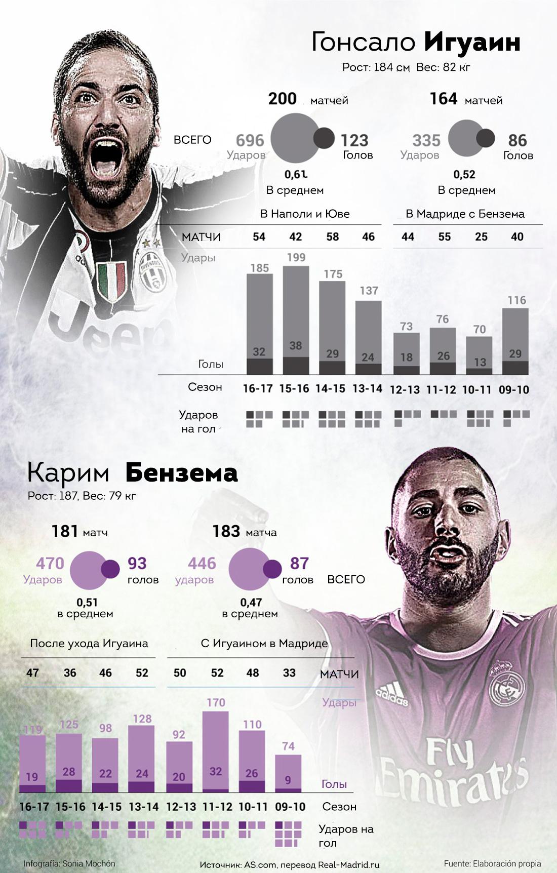 Инфографика Игуаин Бензема