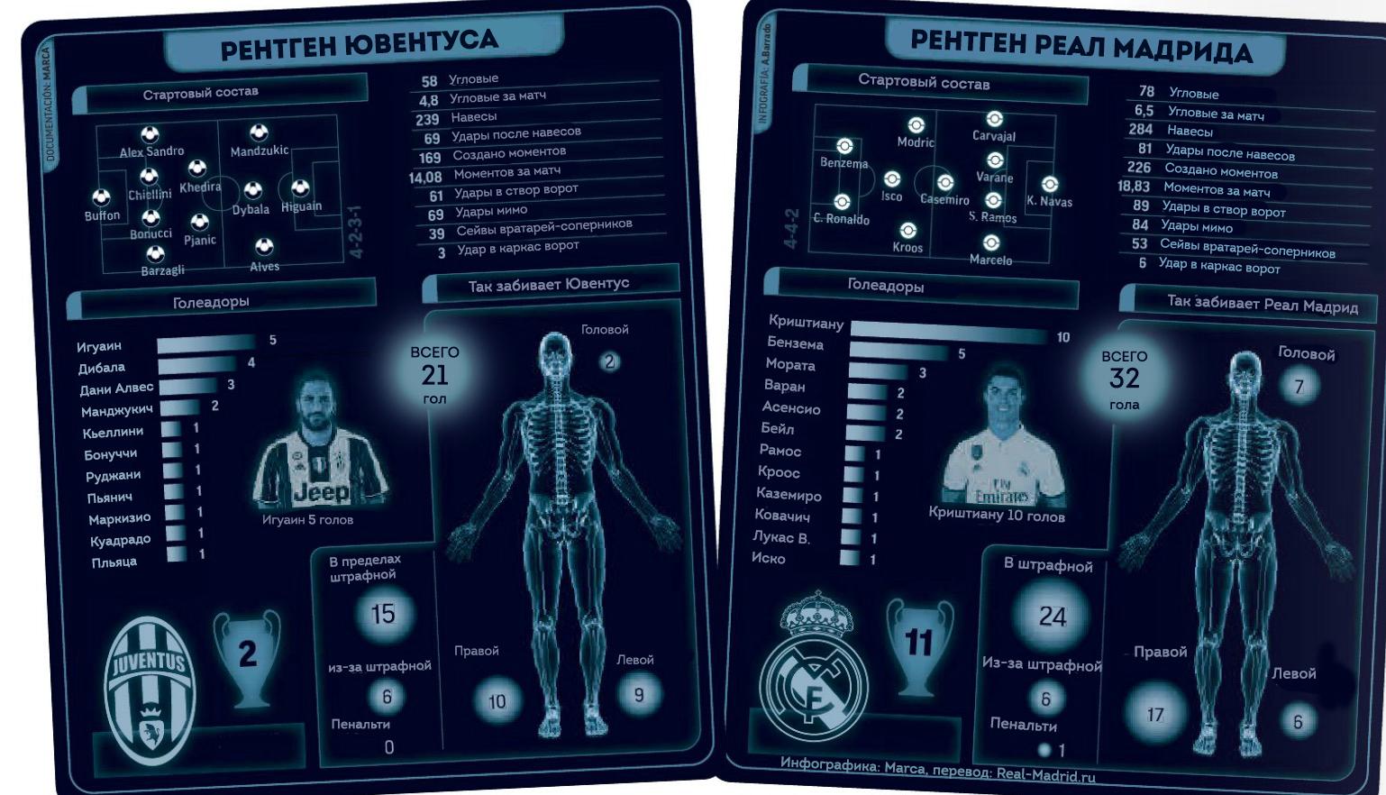Инфографика Ювентус Реал Мадрид