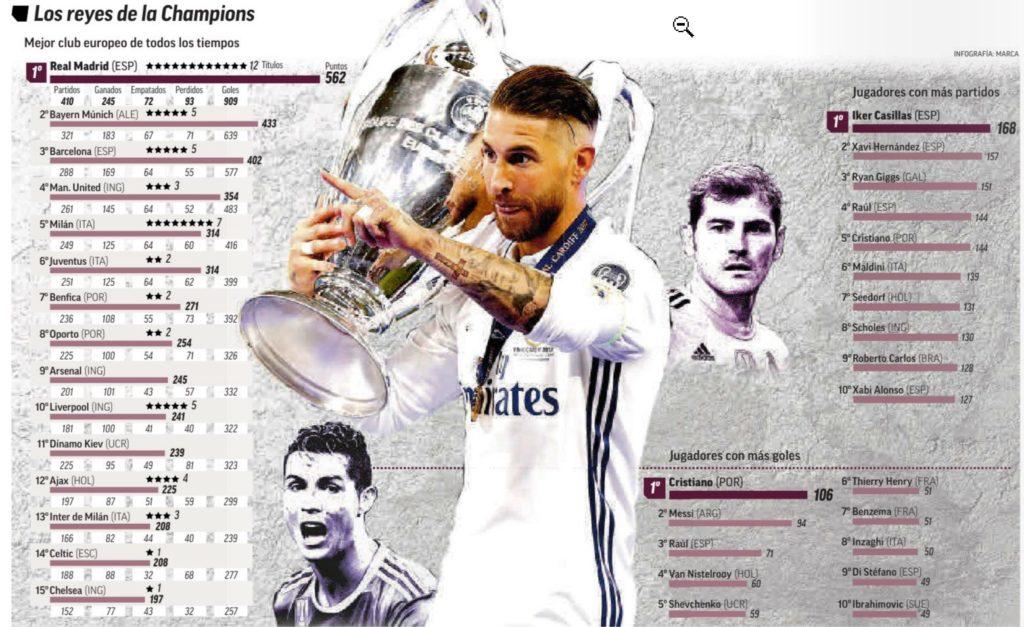 Статистика Реал Мадрида в Лиге чемпионов
