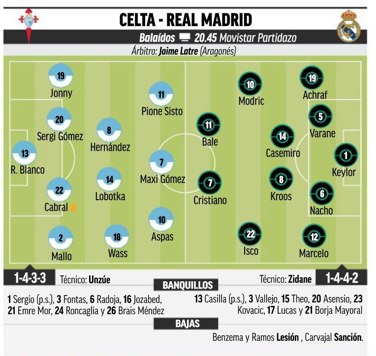 Составы Сельта Реал Мадрид
