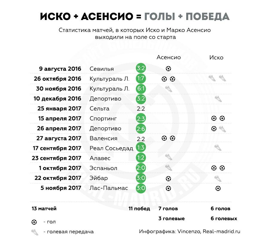 Инфографика Статистика Иско и Асенсио