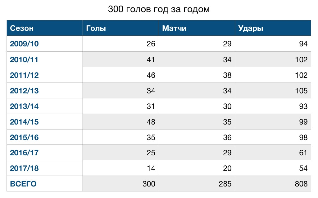 Статистика Криштиану Роналду