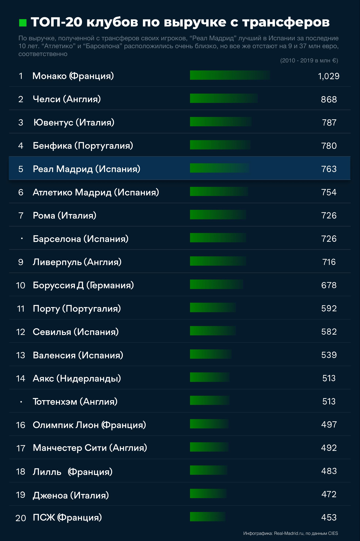 Реал мадрид 10 11 статистика игроков
